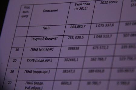 Бюджет ГКНБ