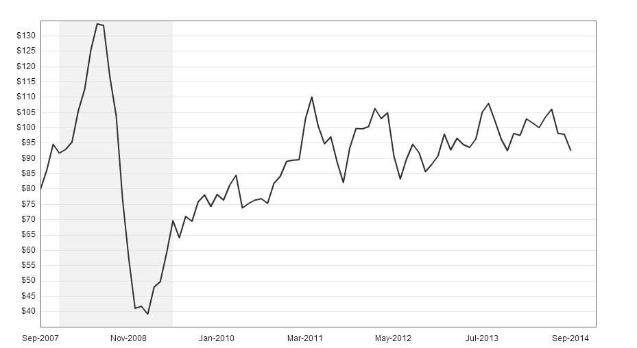 Динамика изменения цен на нефть с сентября 2007 по сентябрь 2014 года.