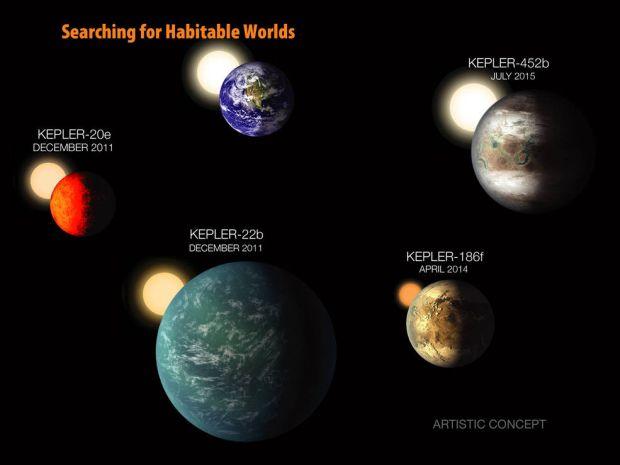 Обнаруженные ранее экзопланеты в зоне обитаемости, приведены в масштабе