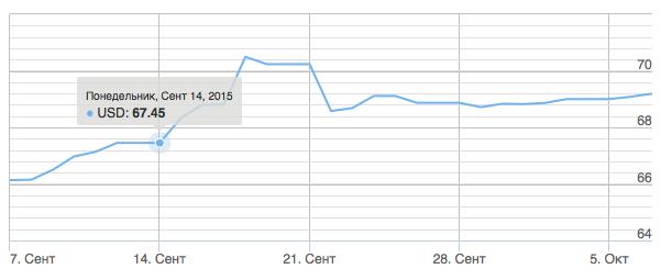 Динамика курса доллара в графике портала akchabar.kg