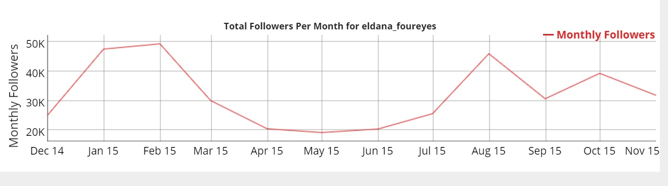 eldana_followers