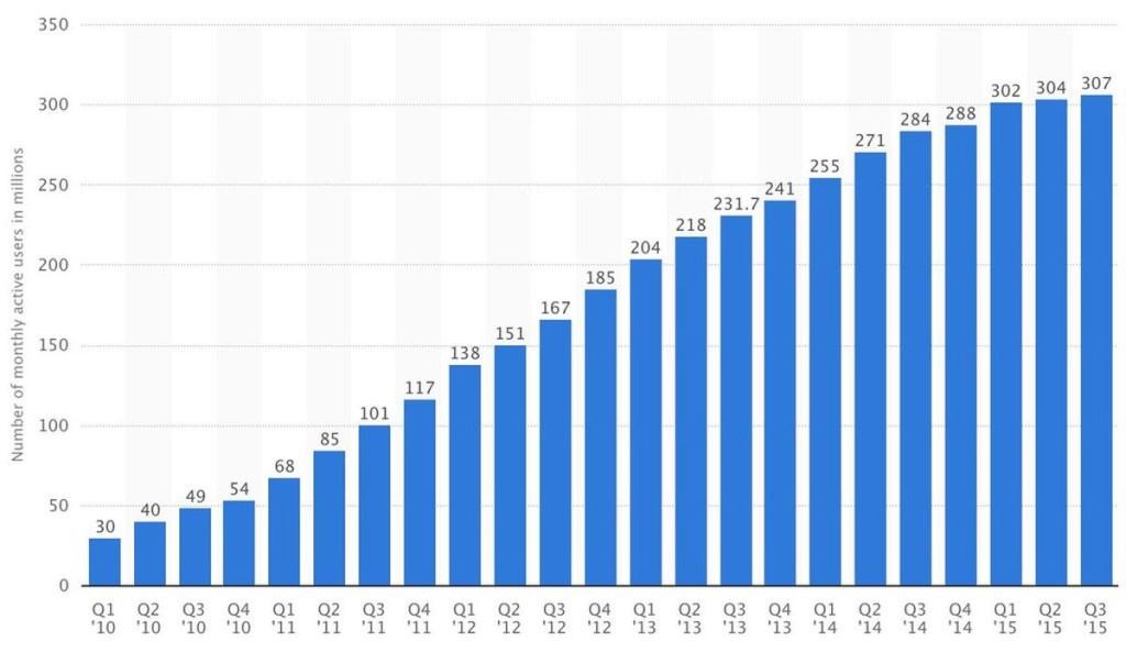 Число пользователей, ежемесячно активных в соцсети с 2010 по 2015 годы
