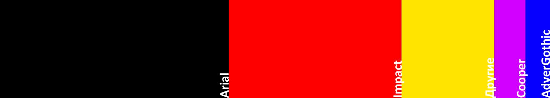 Процентное соотношение использования шрифтов