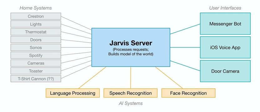 Jarvis является связующим звеном между домашними системами и пользовательскими устройствами