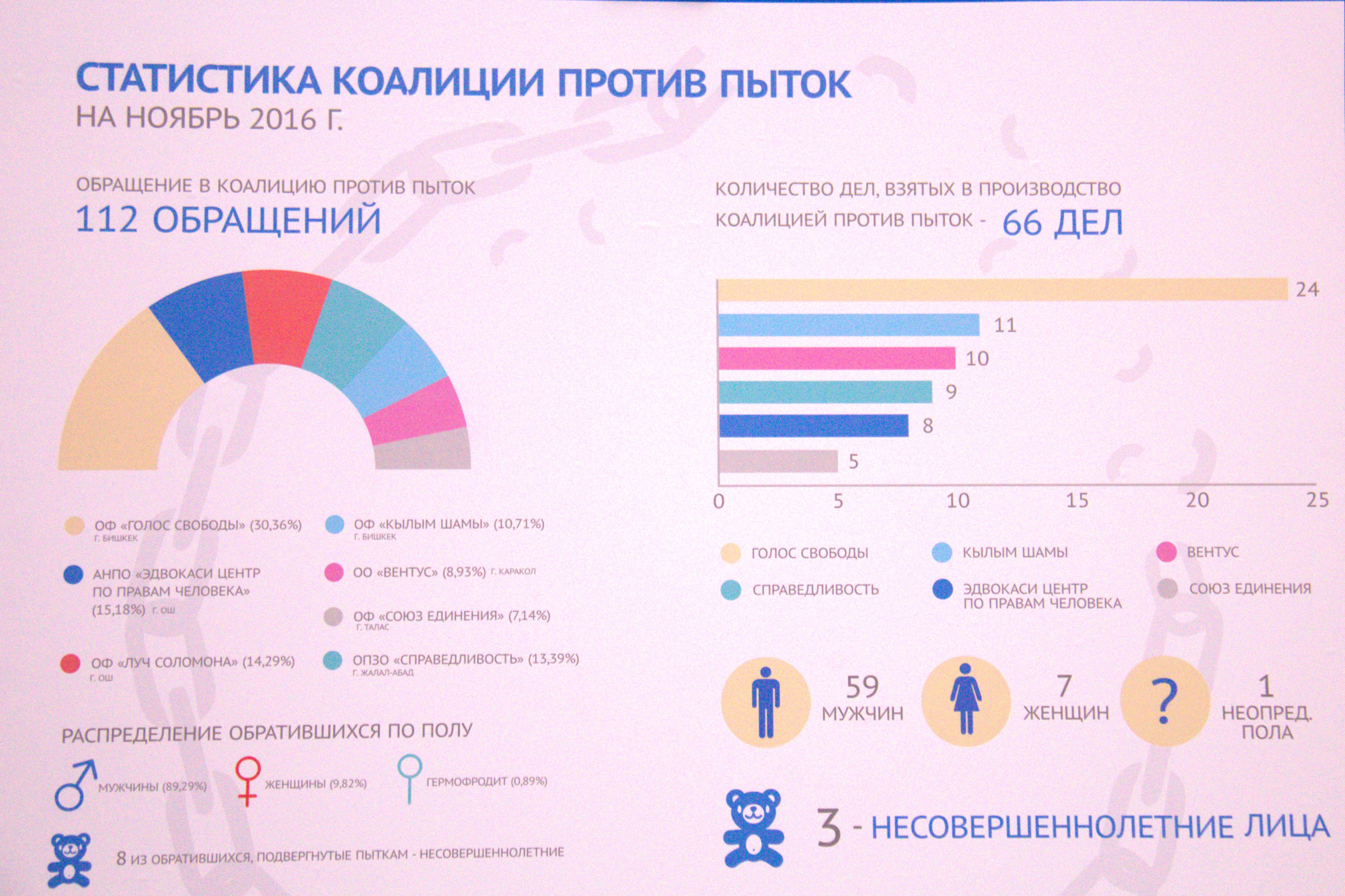 Статистика коалиции против пыток