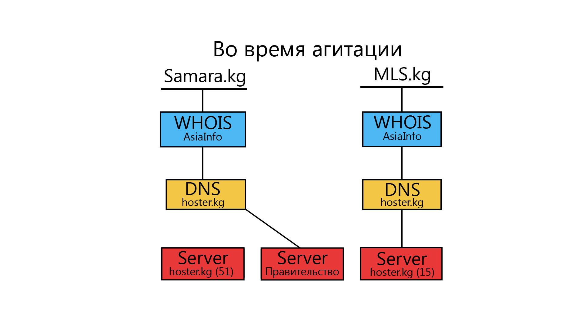 База данных жителей самары