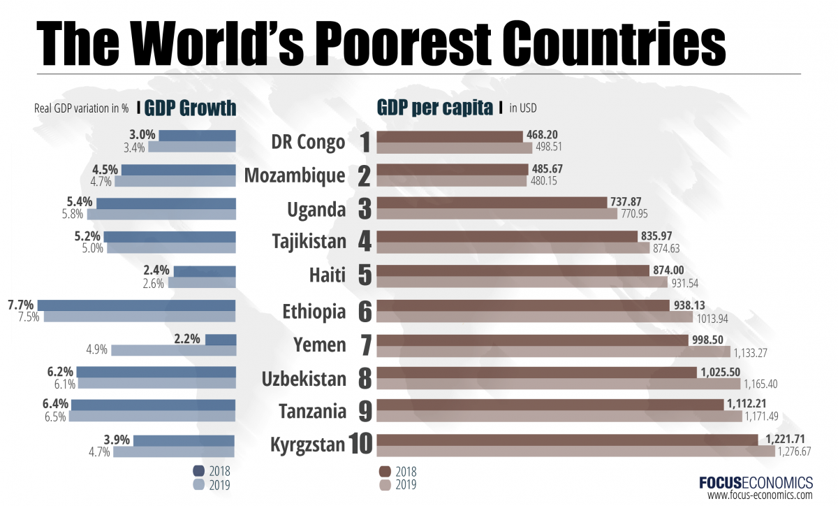 an analysis of the worlds issues and a comparison of rich and poor countries The issue of gap between rich and poor has still been significant over recent decades in our society moreover, authors think analyses have constraints as a result of some elements, such as then, authors illustrates overall poverty rate in term of lico and lim and make a comparison.